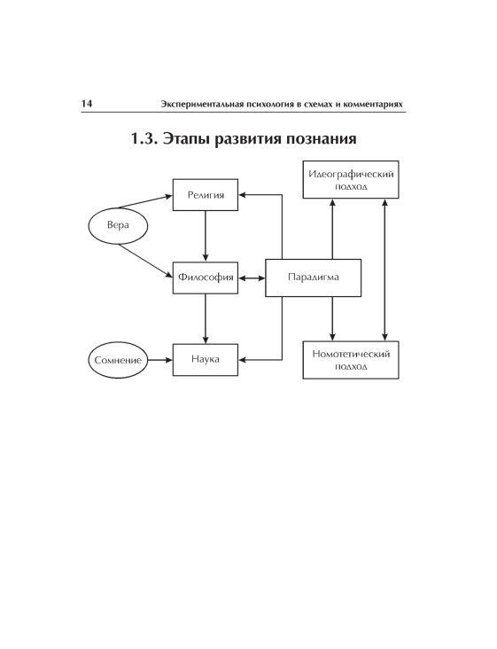 Экспериментальная психология в схемах и комментариях - (The book) .
